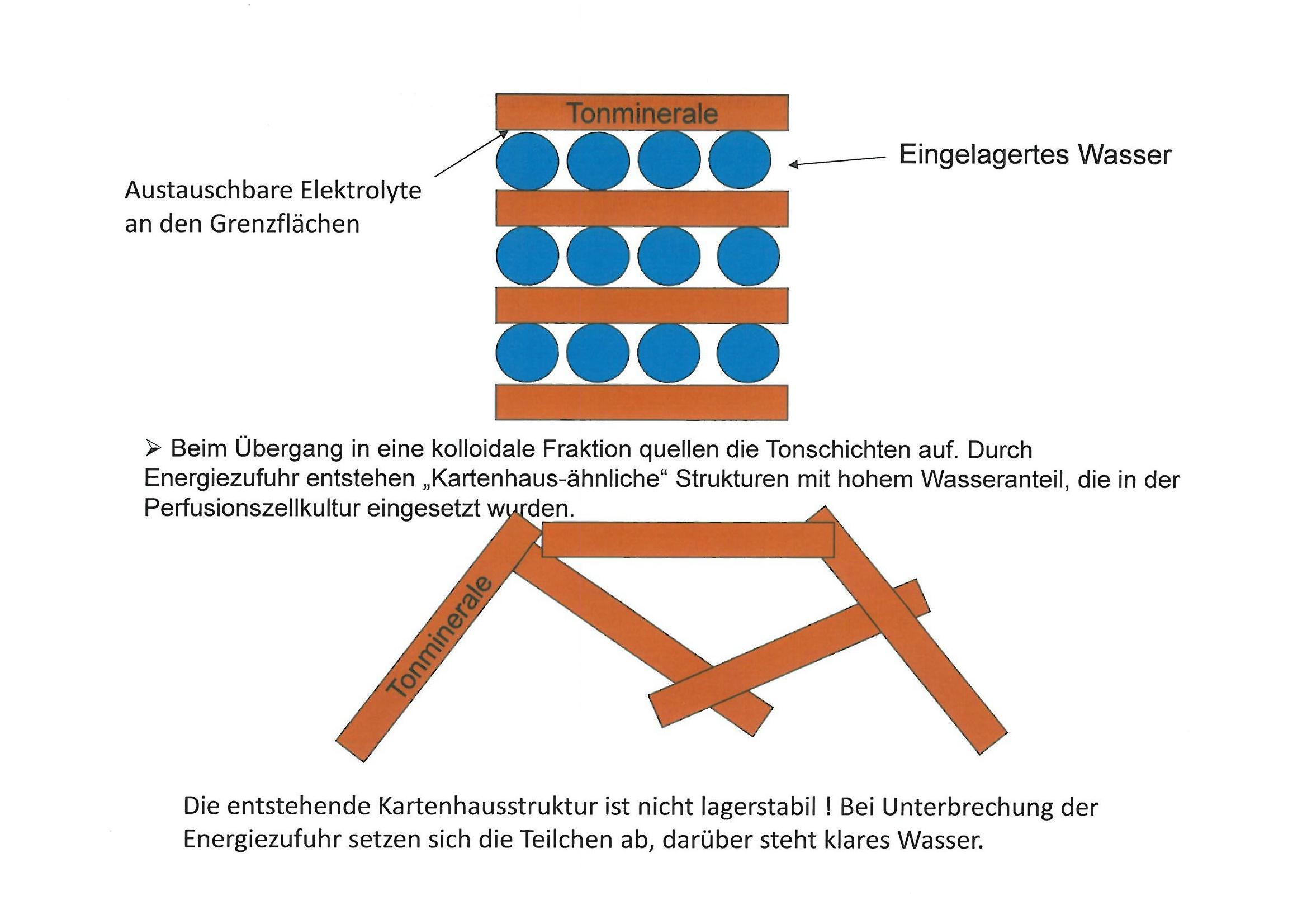 Mineralkomposit als adaptogene Substanz muss in einer lagerstabilen suspension vorliefgen