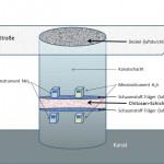 Gedruchsadsorber mit Chitosan bei H2S Belastung  und NH3 Belastung in der kommunalen Abwassserleitung