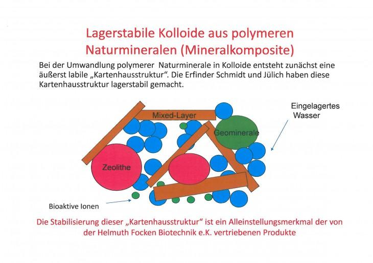 Lagerstabiles Kolloid aus polymerem Naturmineral. Der innovative natürliche Rohstoff Mineralkomposit.